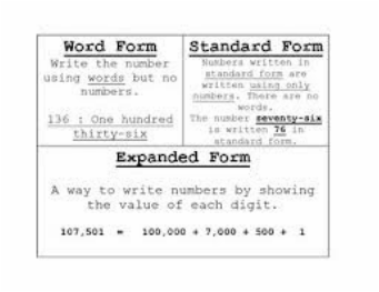 standard form uses  Place Value Math